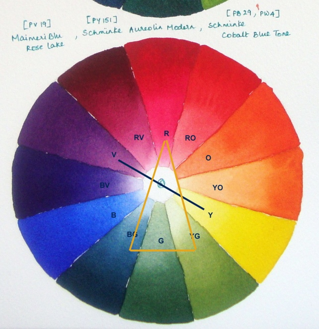 A Complementary Color Scheme Indicated By The Blue Line On Chart Consists Of Hues That Are Opposite Hue Wheel For Eg Yellow And Violet