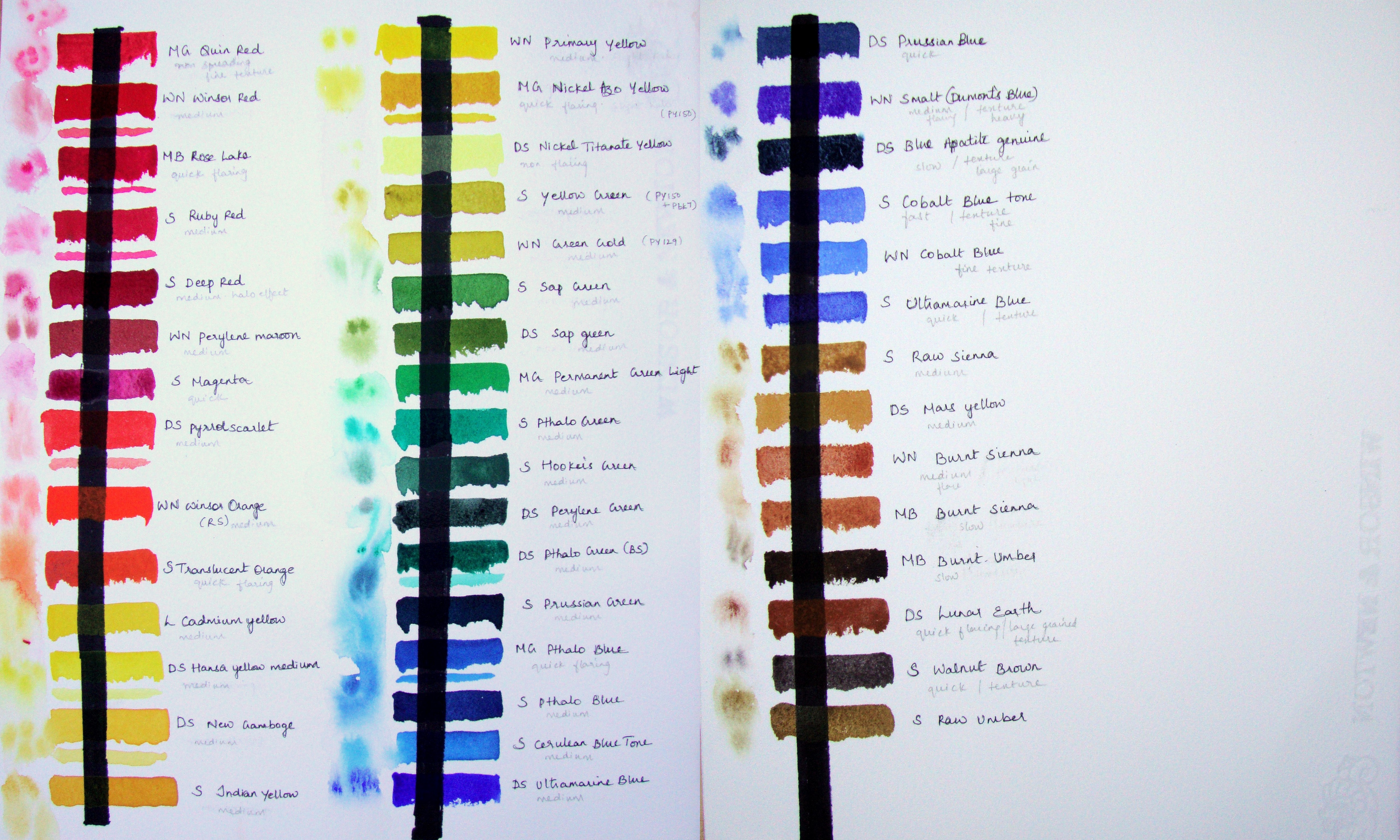 Transparency charts | Watercolor Journal