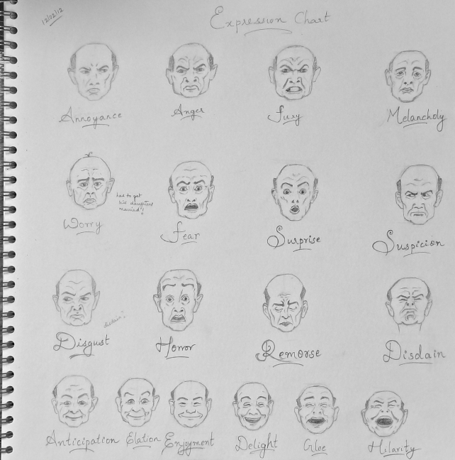"Facial Expressions from Loomis´ ""Fun with a pencil"""