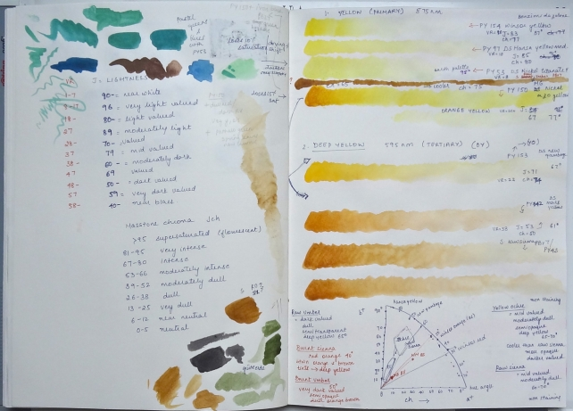 sketchbook page - paints and pigments - yellows