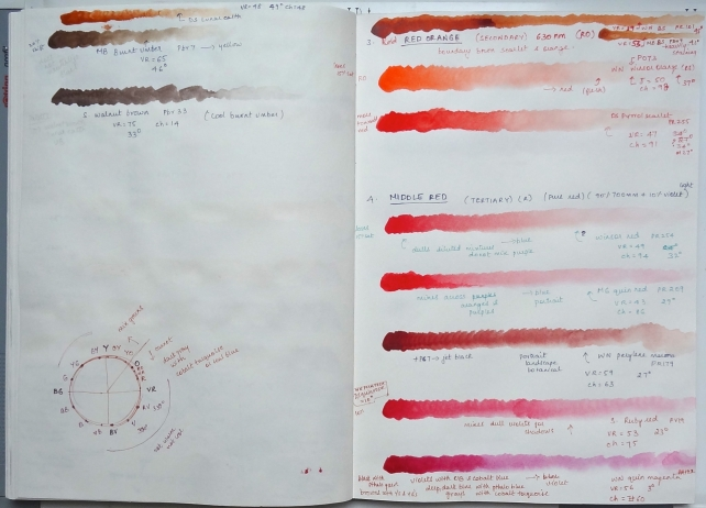 sketchbook page - paints and pigments - reds