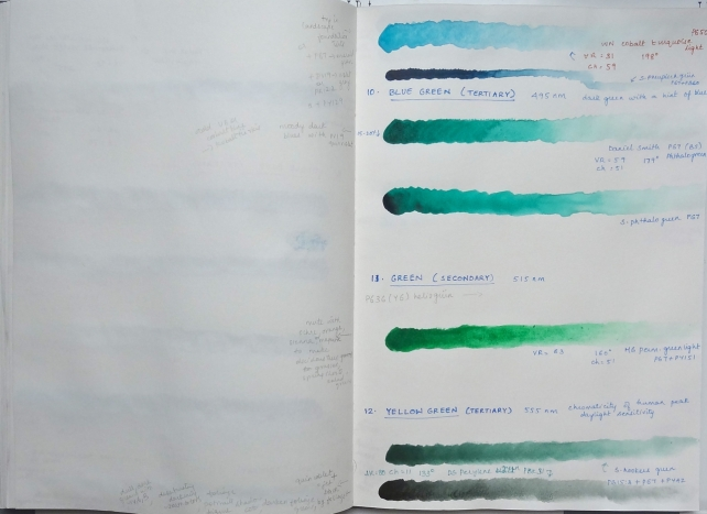 sketchbook page - paints and pigments -  greens