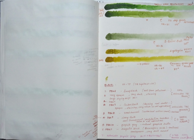 sketchbook page - paints and pigments -  yellow greens